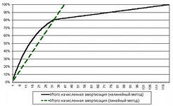 Нелинейный метод начисления амортизации. примеры.