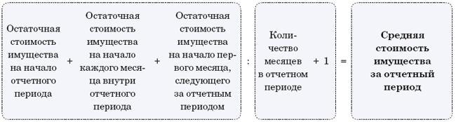 Налог на имущество формула расчета