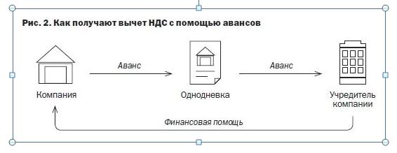 Схемы возмещения НДС.