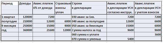 Как заполнить и сделать расчет авансовых платежей в декларации по УСН 6%?