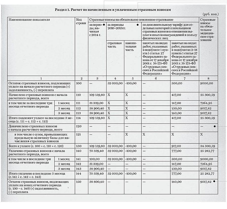 форма рсв-1 пфр за 2 квартал 2015 год образец заполнения