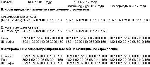 strahovyie-vznosyi-dlya-ip-2017-1